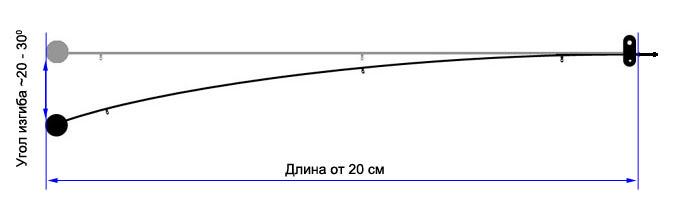 как увеличить клёв рыбы в русской рыбалке